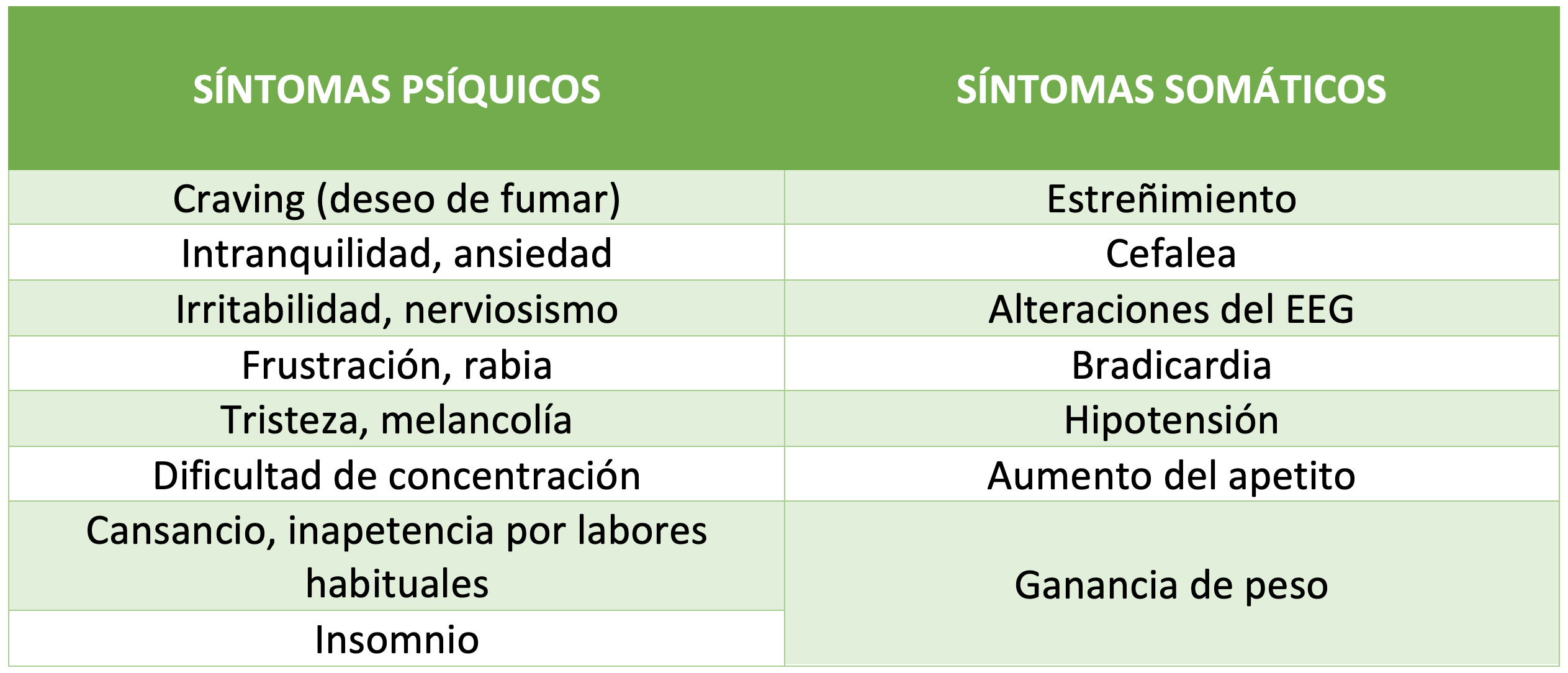 Tabla síndrome abstinencia del tabaco
